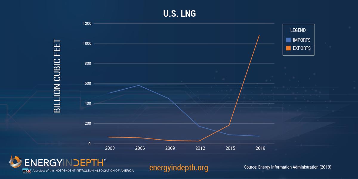 IEA: U.S. To Dominate Global Energy Markets through 2030