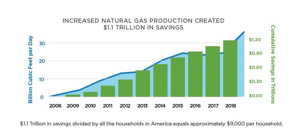 Growth in Appalachian Natural Gas Production Leads to $1.1 Trillion In