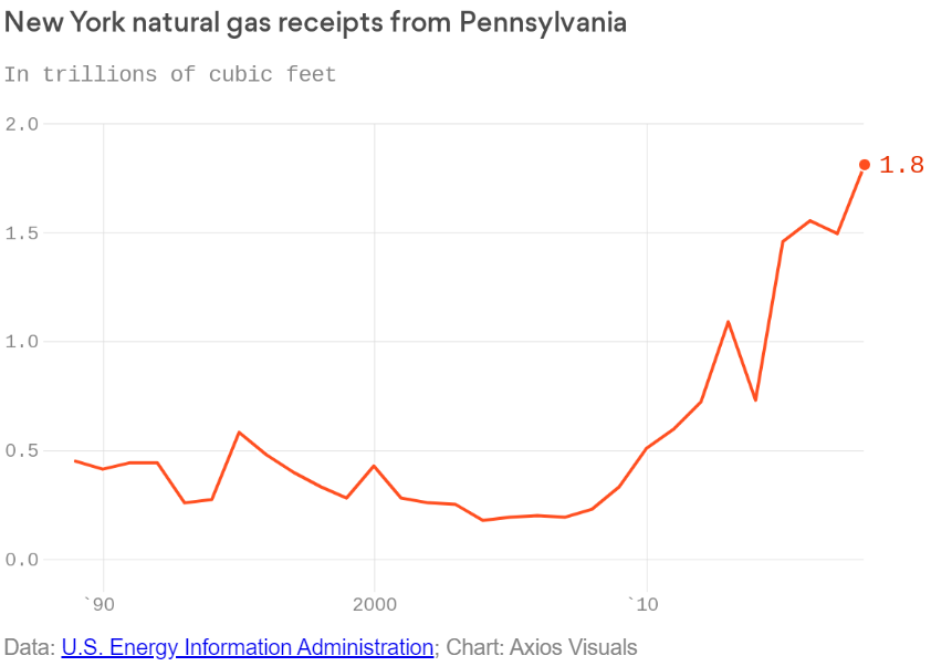 Gov. Cuomo's Self-Inflicted Natural Gas Shortage Coming to a Head