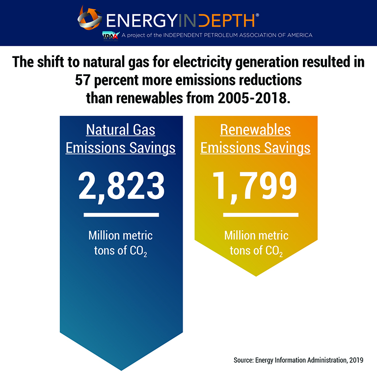 U.S. Natural Gas Leads All Energy Sources in Carbon Emissions Reductions