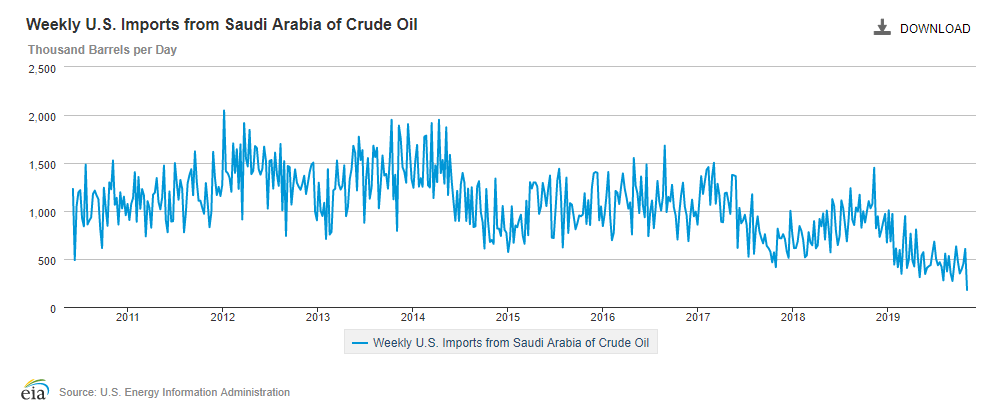 Decline of Saudi Oil Imports Shows U.S. Shale Production is Crucial for Energy Security